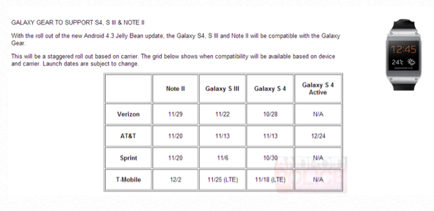 Android 4.3 U.S. update schedule for Samsung devices