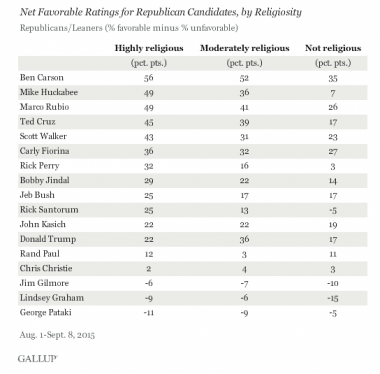Gallup poll on GOP election