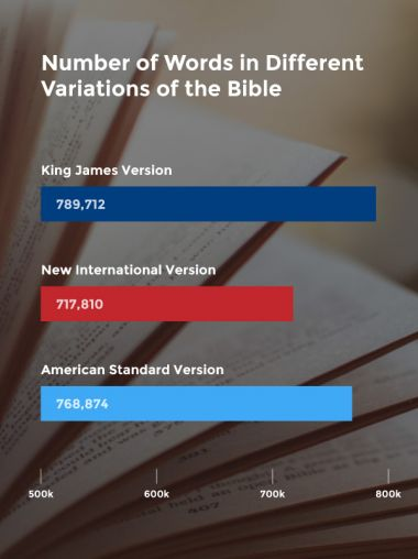 Bible facts most words