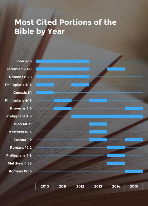 Bible facts most cited