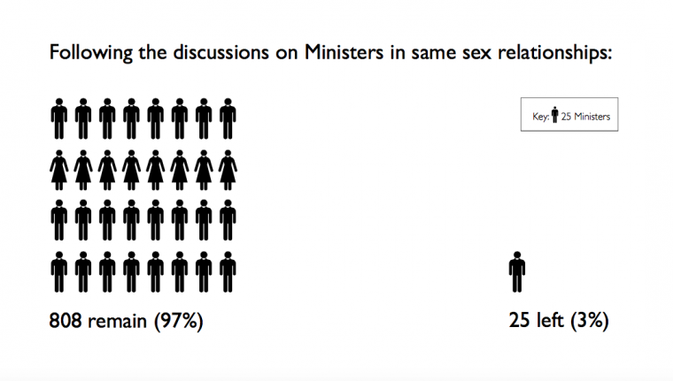 Numbers leaving CofScot over same-sex relationships