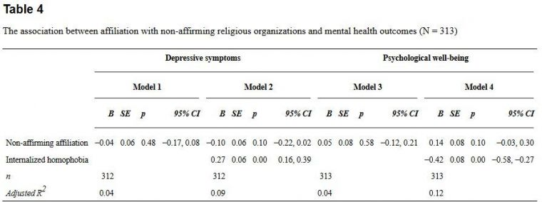 Association between religious organisations and mental health