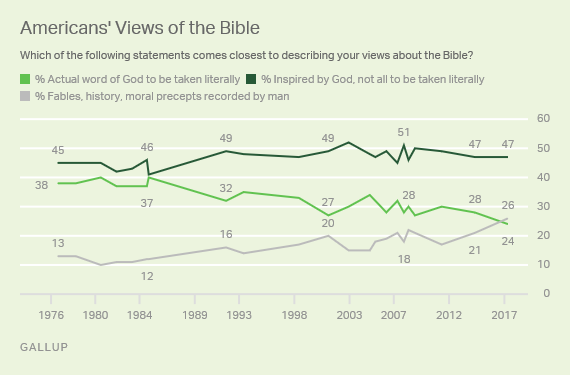 Gallup Bible
