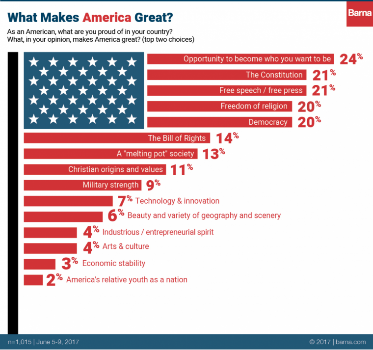 It 39 s us independence day but what makes america 39 great for Good facts about america